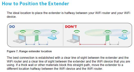 How To Position The Extender