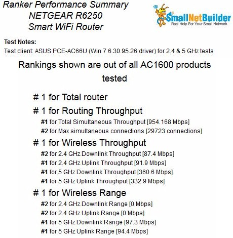 NETGEAR R6250 Router Ranking Summary