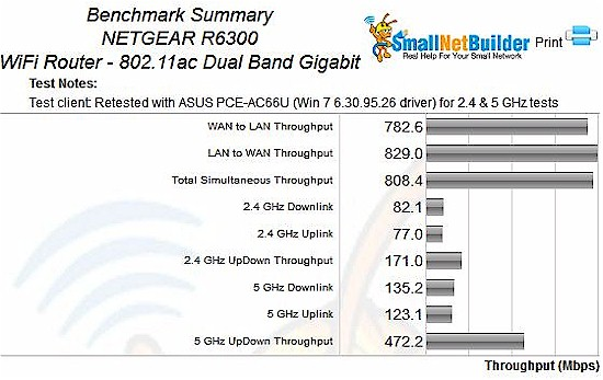 NETGEAR R6300 Retest Benchmark Summary