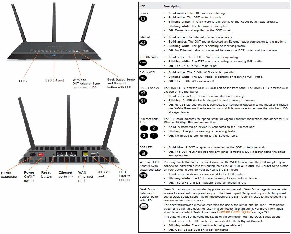 Netgear R7300dst Nighthawk Dst Router Adapter Reviewed Wireless Home Network Broadcom Diagram Callouts
