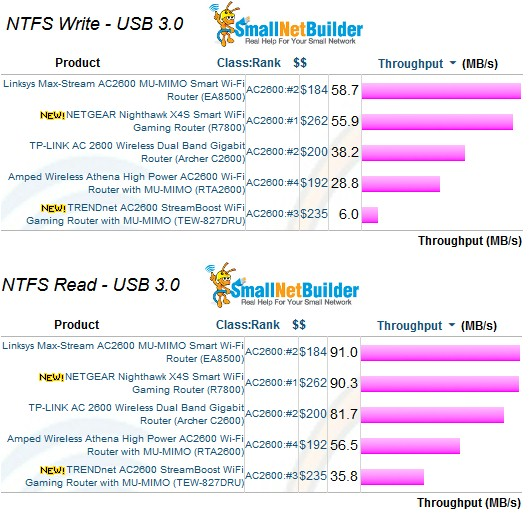 Storage Performance - NTFS & USB 3.0