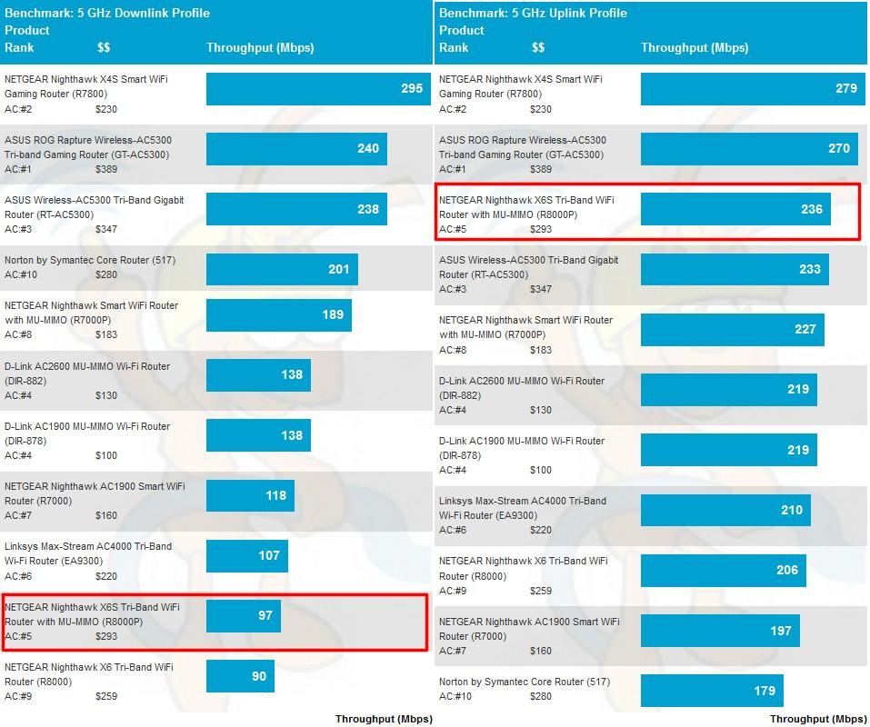 Netgear R7960P (Costco) covert to R8000P? | SmallNetBuilder