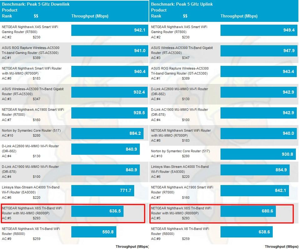 NETGEAR R8000P Nighthawk X6S Tri-Band WiFi Router with MU