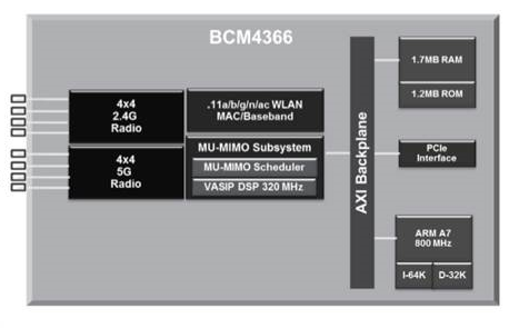 Broadcom BCM4366 block diagram