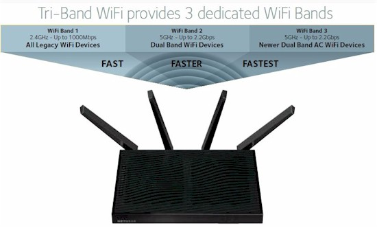 NETGEAR R8500 Nighthawk X8 Smart WiFi Router Reviewed