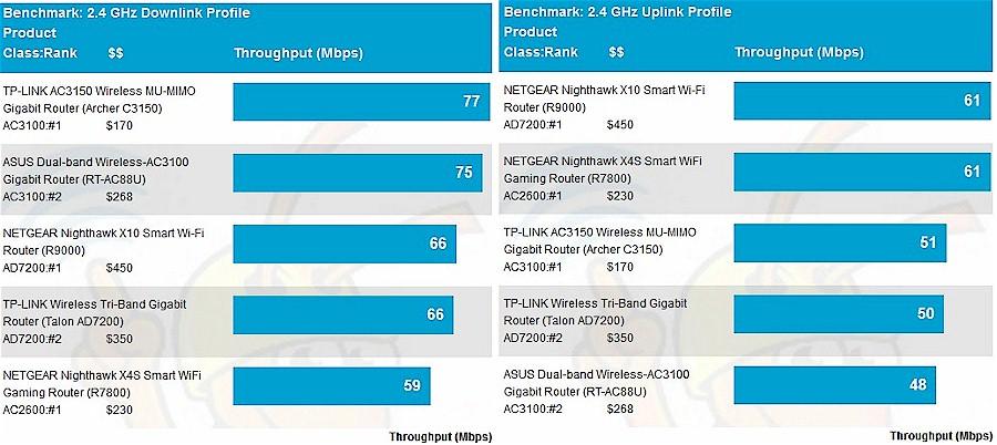 NETGEAR R9000 Nighthawk X10 Smart WiFi Router Reviewed