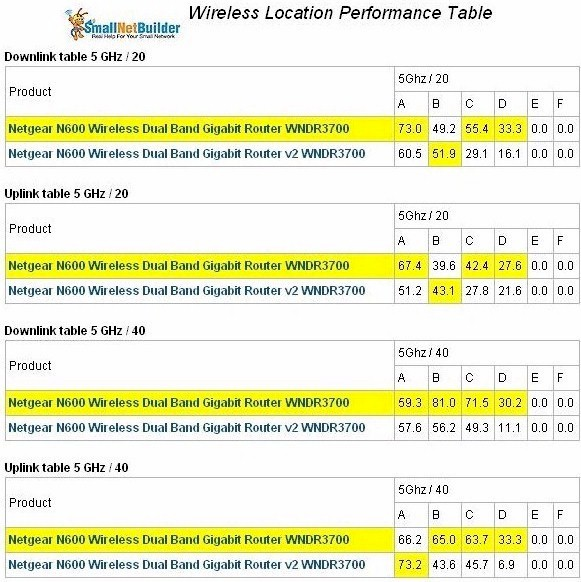 WNDR3700v1 and v2 wireless performance comparison - 5 GHz original