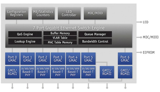 QCA AR8327N switch block diagram