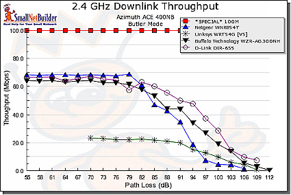 Throughput vs. Path Loss product comparison - downlink