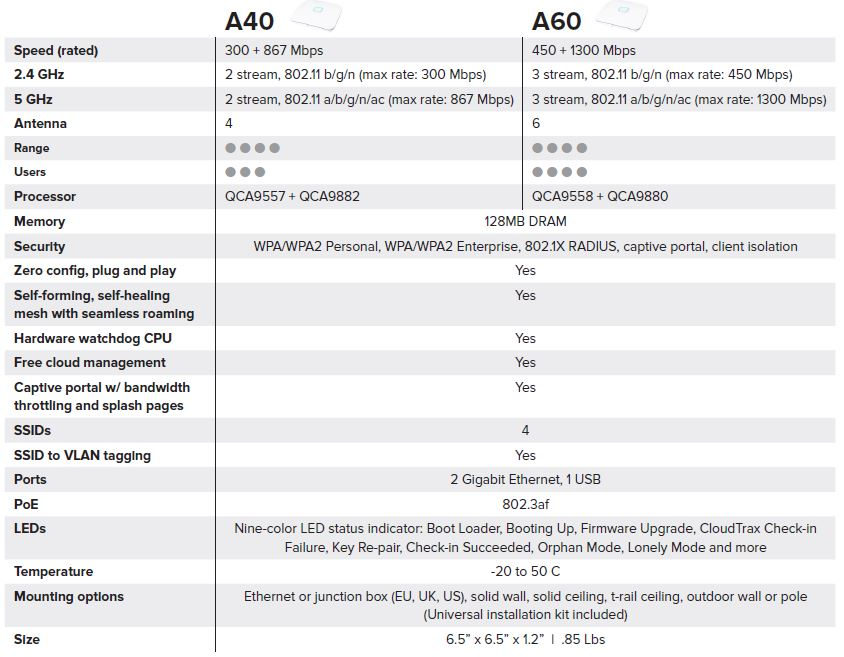 Open Mesh A40 & A60 Access Points Reviewed - SmallNetBuilder