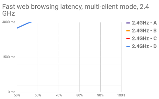OpenMesh OM5P-AC 2.4 GHz application latency curves