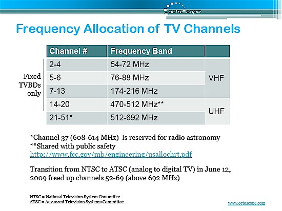 US TV Channel Frequency Table
