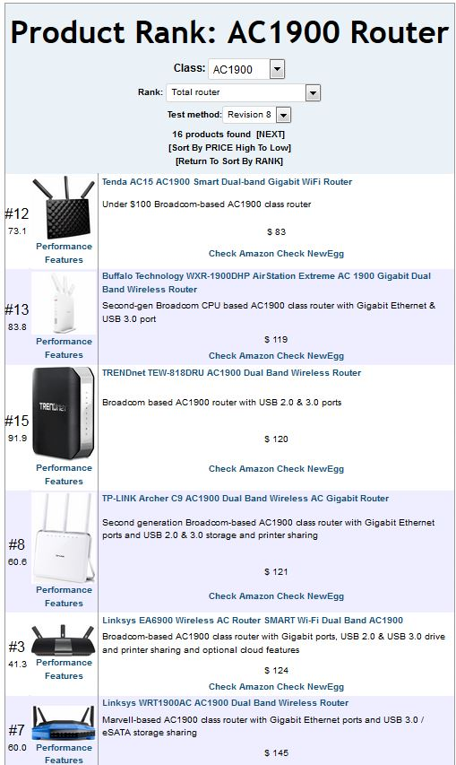 AC1900 class router ranking sorted by ascending price