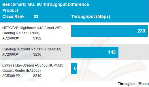Average MU, SU Throughput difference