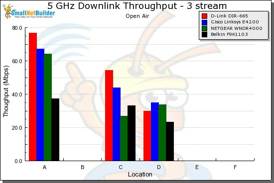 Performance vs. Location -3 stream downlink, 20 MHz mode
