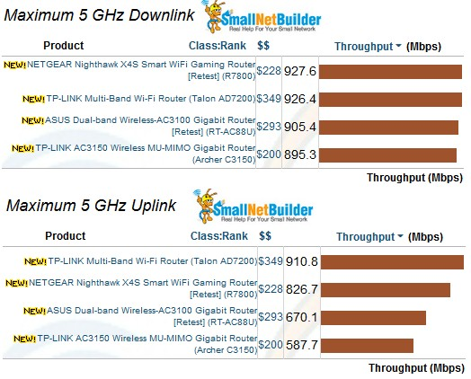 Maximum Wireless Throughput comparison - 5 GHz