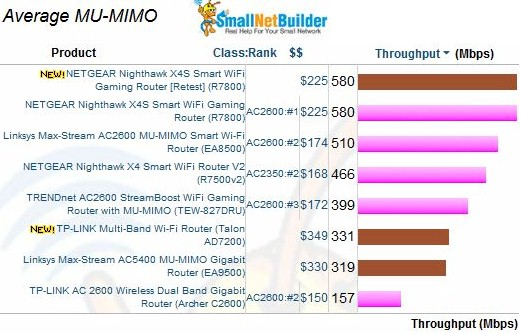 MU-MIMO Average Throughput comparison