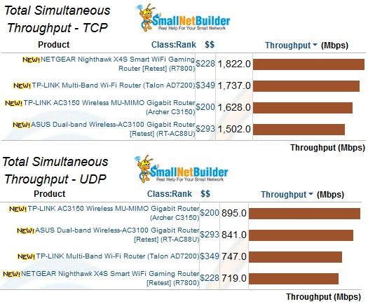Total Simultaneous throughput comparison