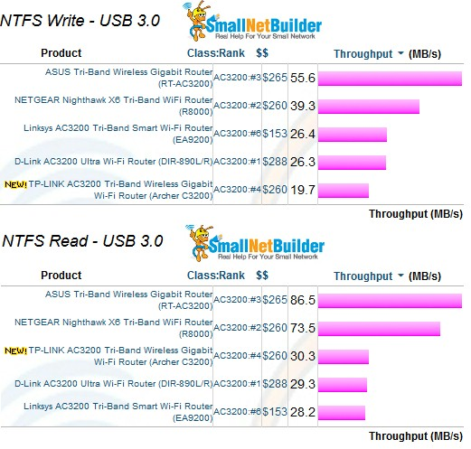 Storage Performance Comparison - USB 3.0