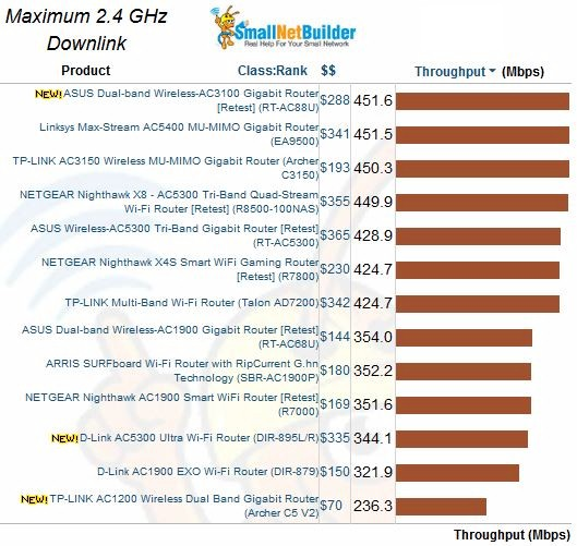 Maximum Wireless Throughput comparison - 2.4 GHz downlink