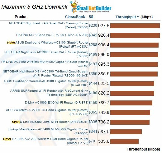 Maximum Wireless Throughput comparison - 5 GHz downlink