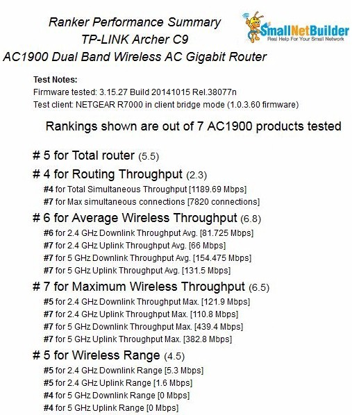 TP-LINK Archer C9 Ranker Performance Summary