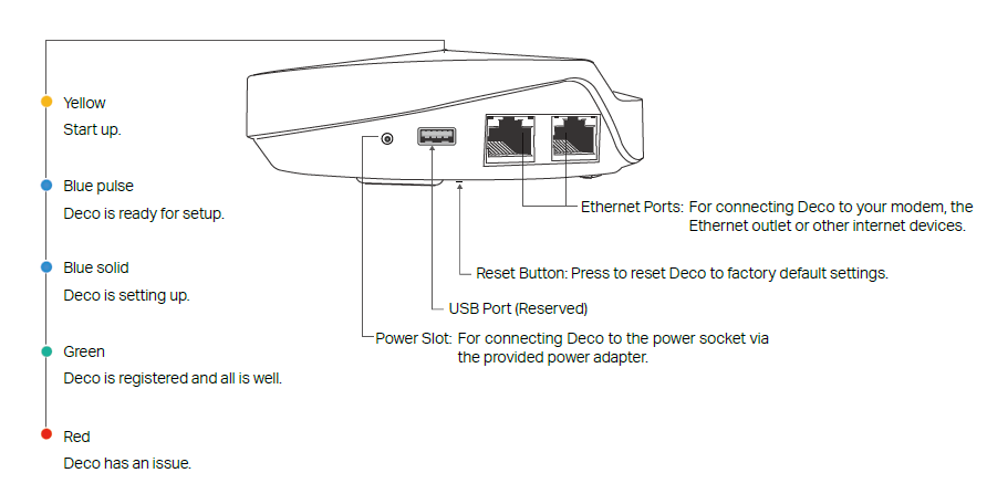 How To Reset Tp Link Router Without Reset Button