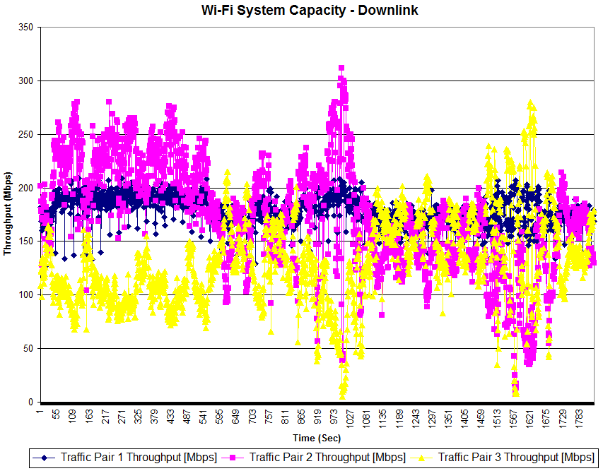 Wi-Fi System Capacity vs. time - Downlink