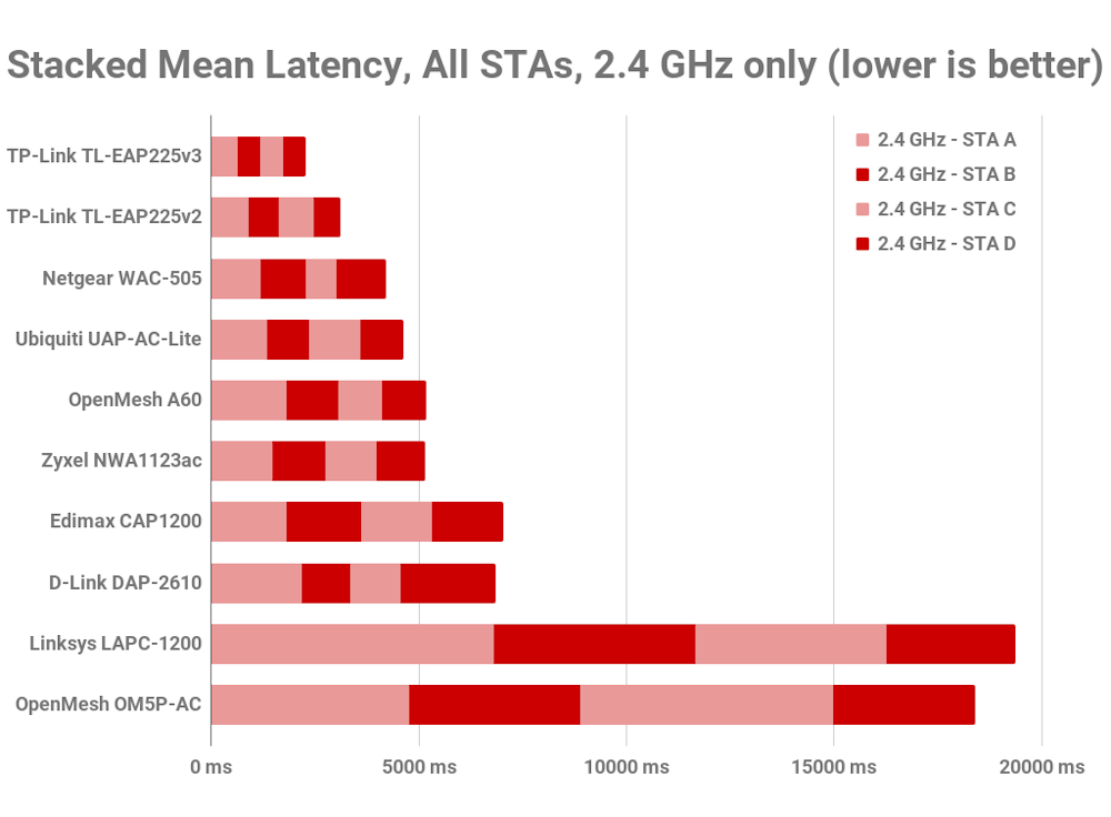 2.4 GHz latency rank