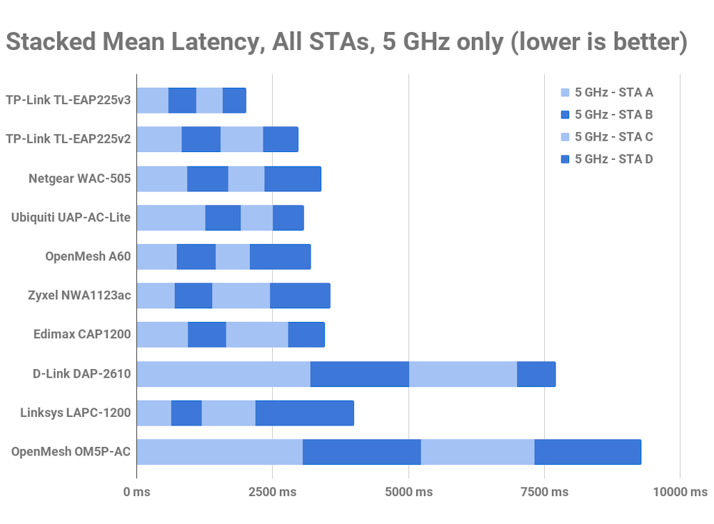 5 GHz latency rank