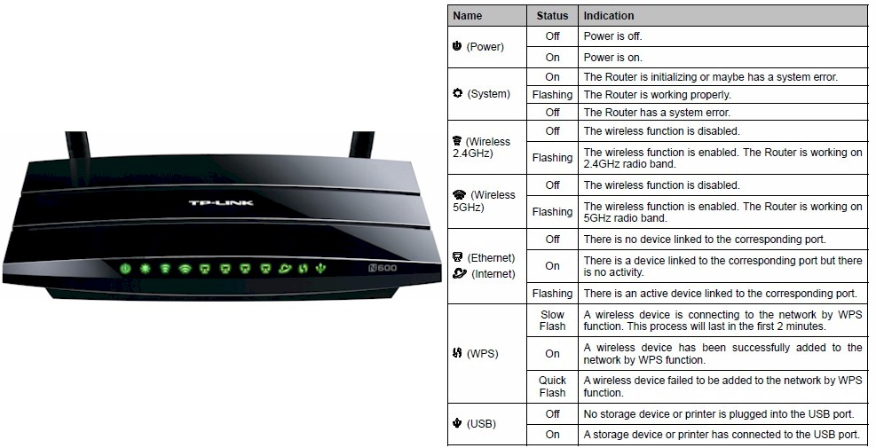 TP-LINK TL-WDR3500 front panel callouts