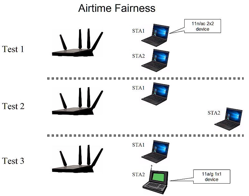 Introduction To The TR-398 Wi-Fi Performance Test