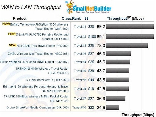 Travel Router Wan to LAN routing performance comparison