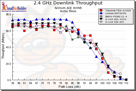 Throughput vs. Path Loss product comparison - Downlink, 20MHz channel