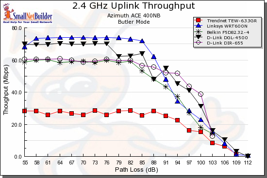 Throughput vs. Path Loss product comparison - Uplink, 20MHz channel