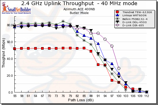 Throughput vs. Path Loss product comparison - 5 GHz, Uplink, 40MHz channel