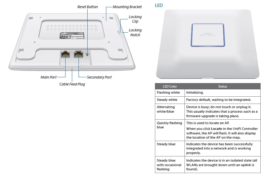Ubiquiti UAP-AC front and rear panel callouts