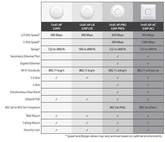 Ubiquiti Indoor Access Points