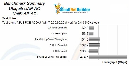 Ubiquiti UAP-AC  Benchmark Summary - Retest