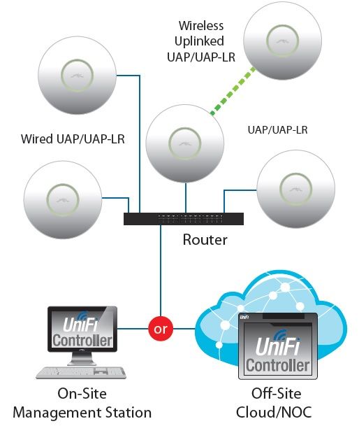 Ubiquiti UniFi 3 0 Enterprise Wi-Fi Platform Reviewed - SmallNetBuilder