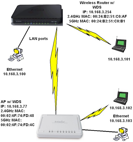 Bridge w/ WDS enabled router
