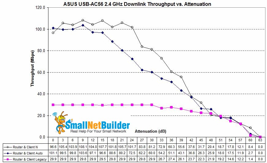 ASUS RT-AC66U / USB-AC56 wireless mode comparison - 2.4 GHz downlink