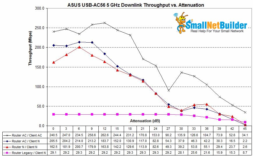 ASUS RT-AC66U / USB-AC56 wireless mode comparison - 5 GHz downlink
