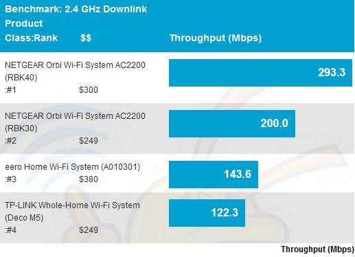 2.4 GHz downlink throughput - average