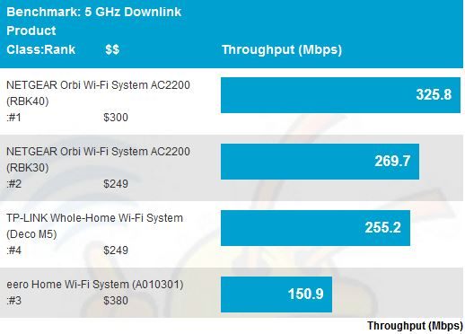 5 GHz downlink throughput - average