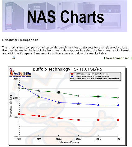 NAS Benchmark Comparison Chart
