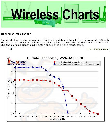 Wireless Benchmark Comparison Chart