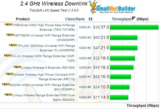 2.4 GHz downlink performance