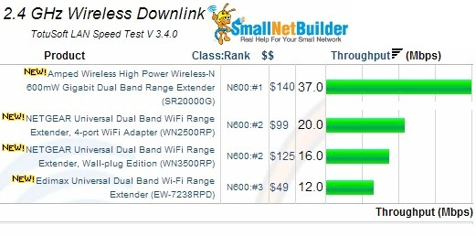 2.4GHz Wireless Downlink Results