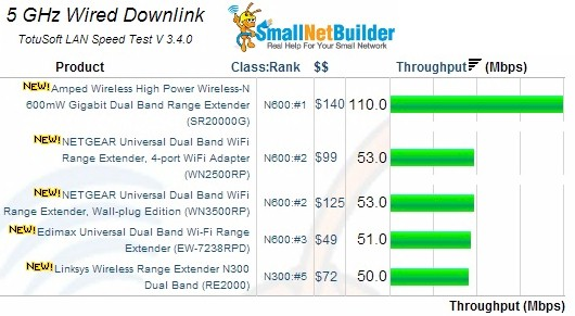 5GHz Wired Downlink Results